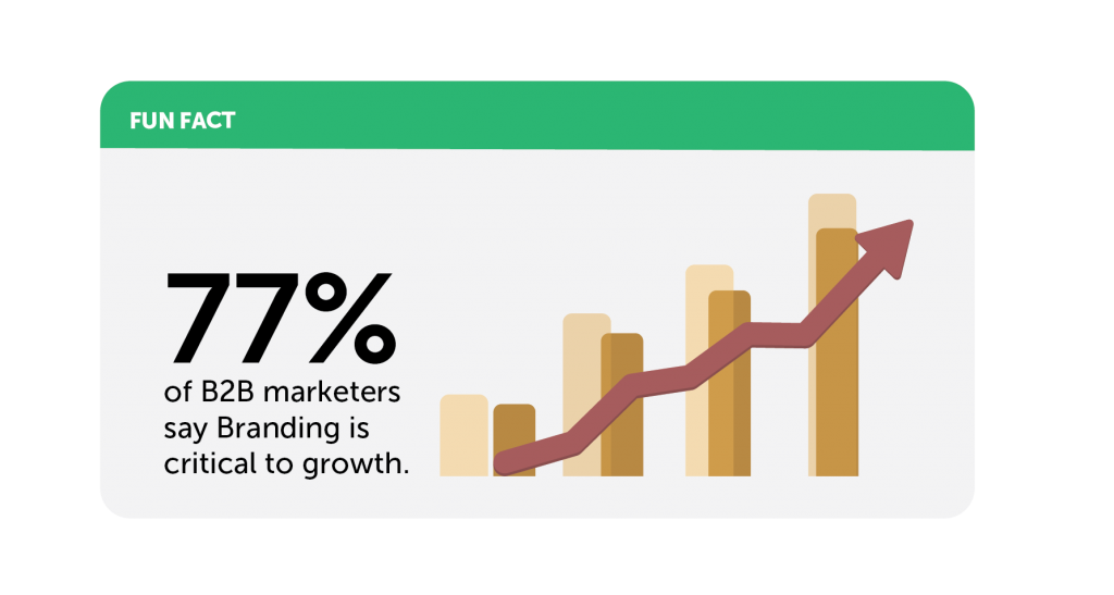 statistics on b2b branding